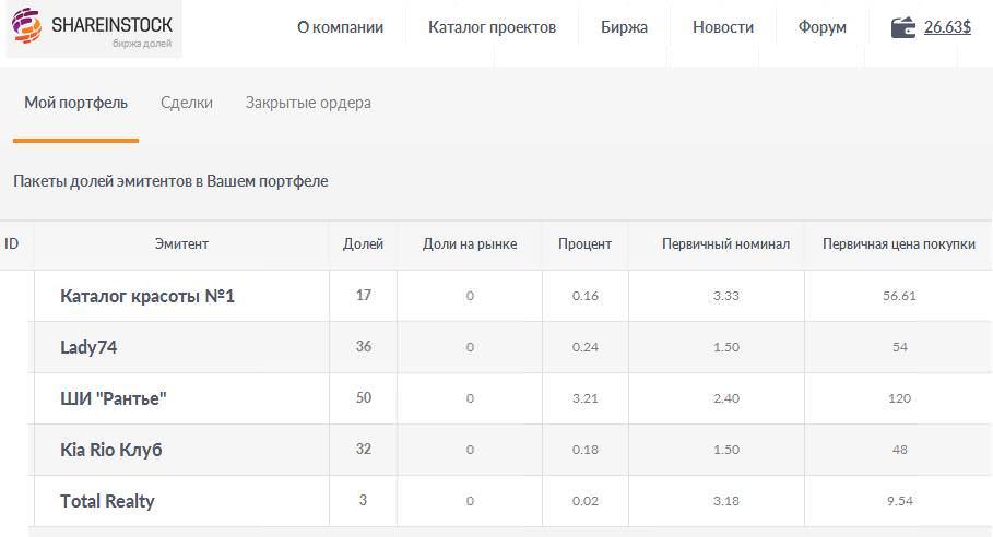 shareinstock отчет