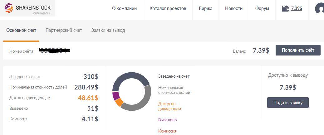 shareinstock вывод средств