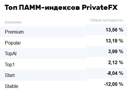 Топ индексов privatefx