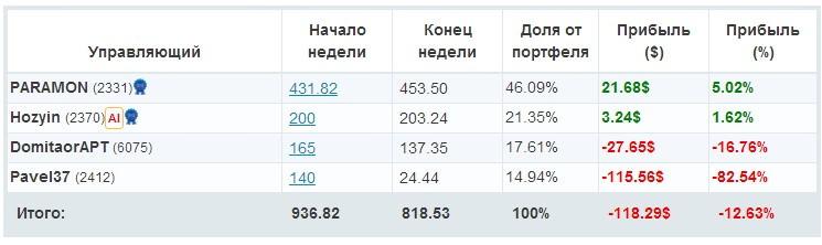 Бонус privatefx
