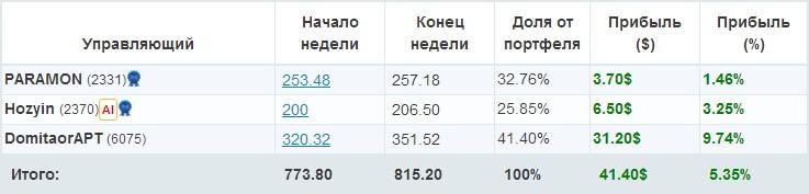 Счет privatefx бонус