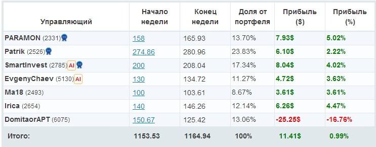 Счет privatefx