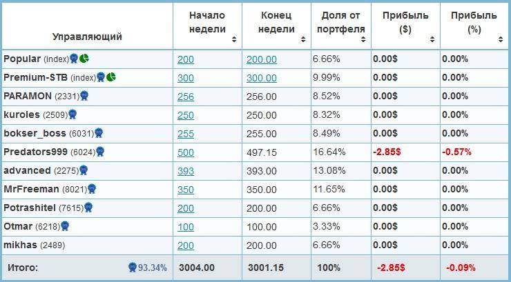 Индексный портфель
