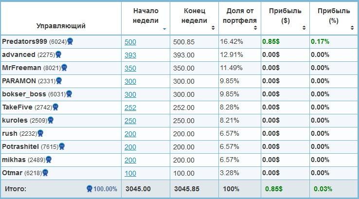 Инвестирование в privatefx