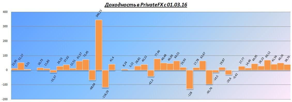Privatefx доход по неделям