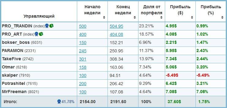 Отчет по инвесициям