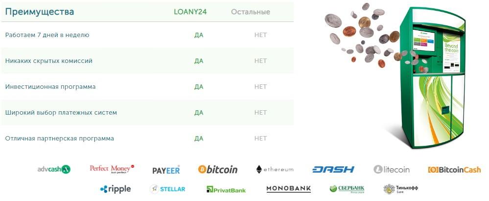 Loany24 преимущества