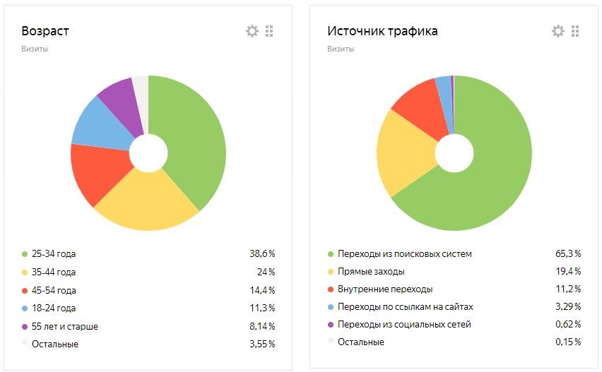 Яндекс визиты
