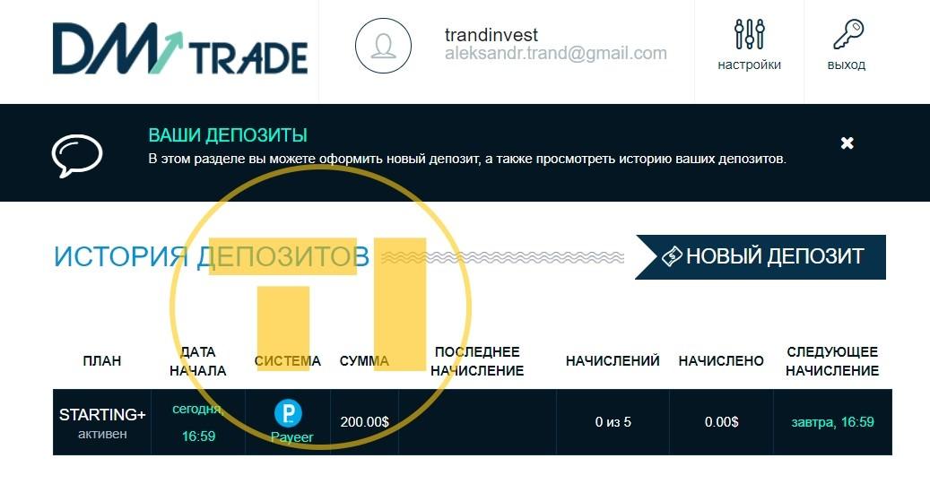 Dm trade депозит