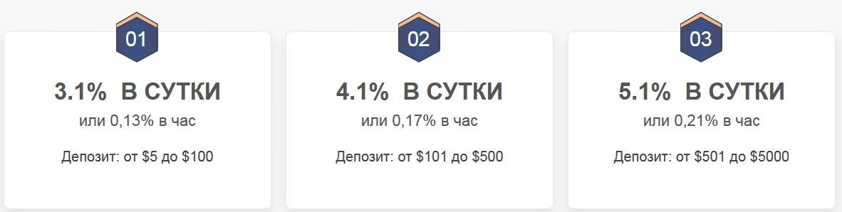 Cryptotime инвестиции