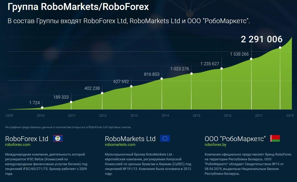 Roboforex market