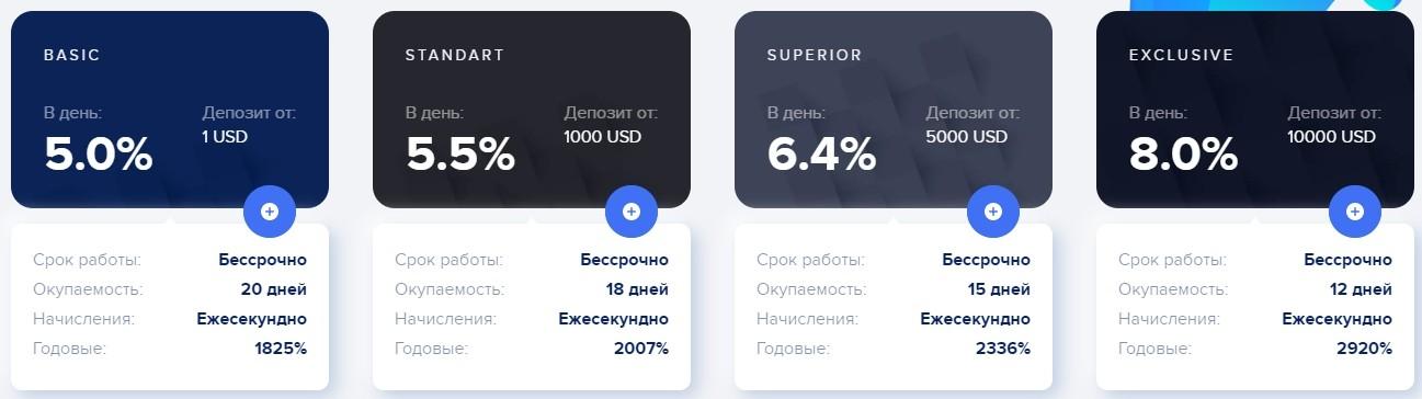 Leton инвестиции