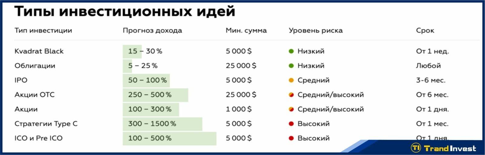 United Traders инвестиции