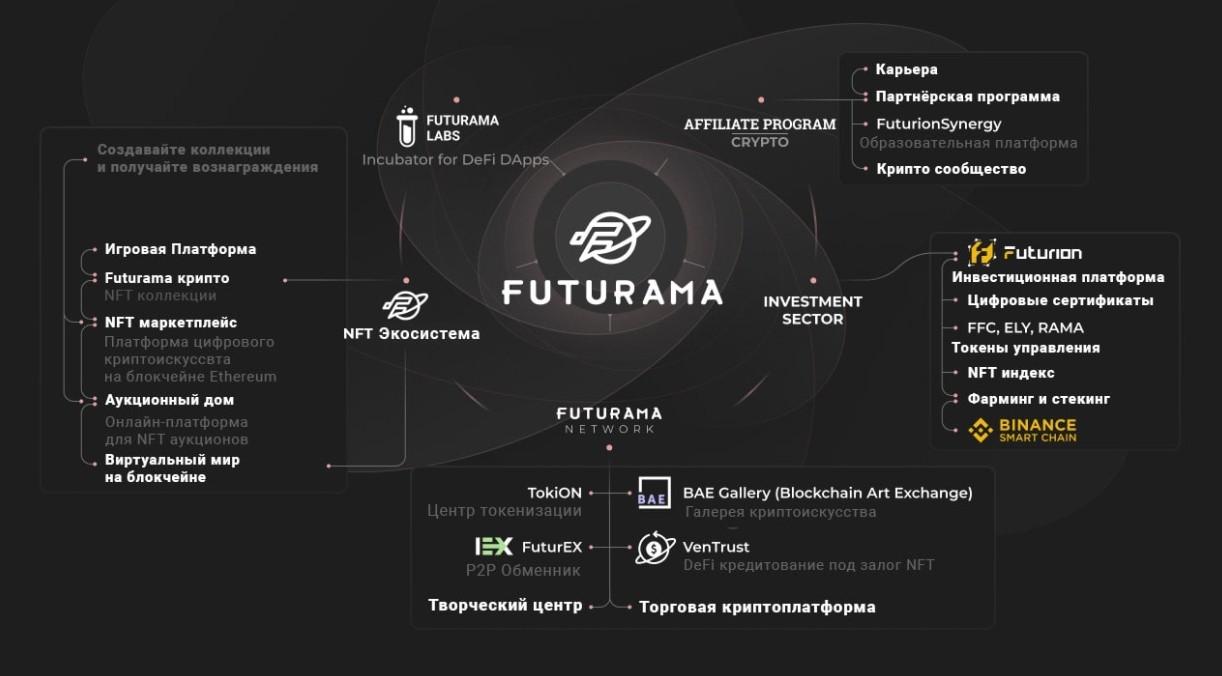 Futurion Finance development